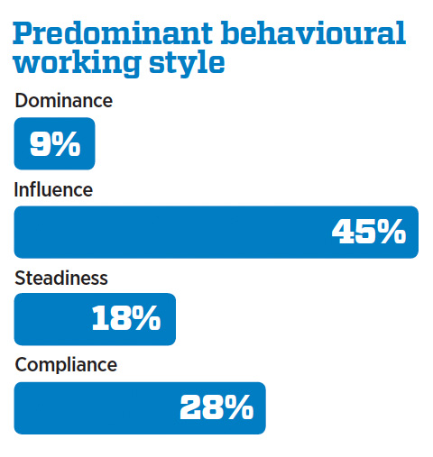 Graph: Predominant behavioural working styles