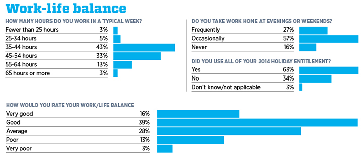 Better work life balance survey in