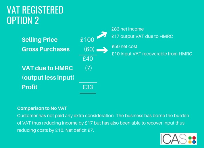 VAT registration: Options to take on pricing | Back to