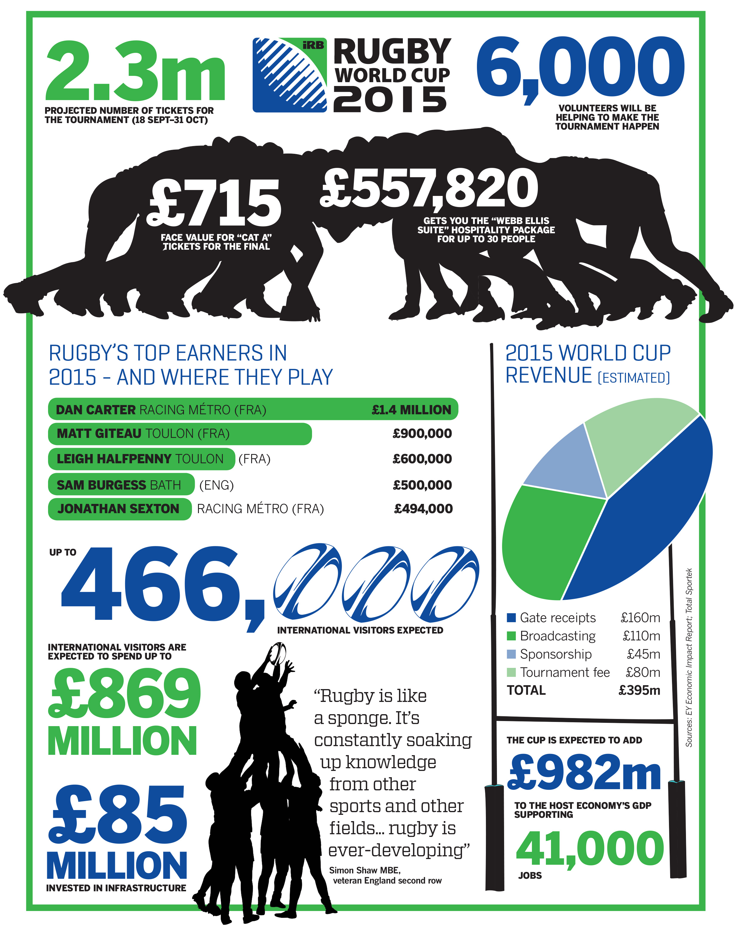 Rugby World Cup infographic