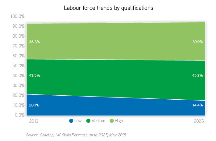 Labour force trends by qualifications