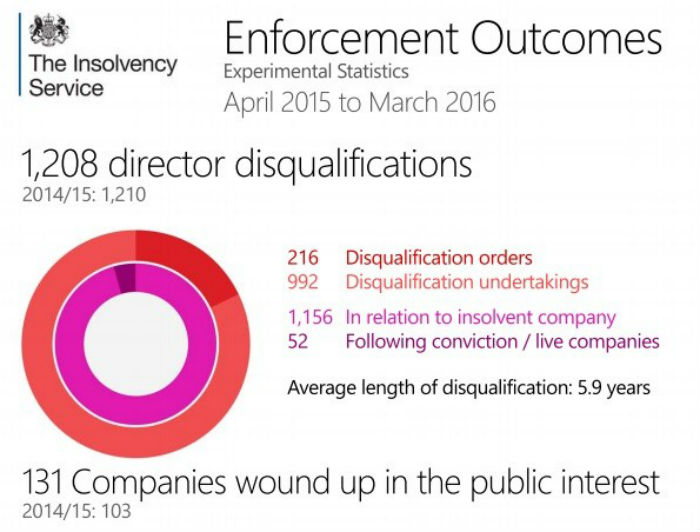 Enforcement Outcomes