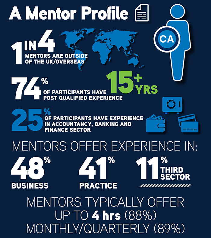 Who are the ICAS mentors?   Professional Development   ICAS