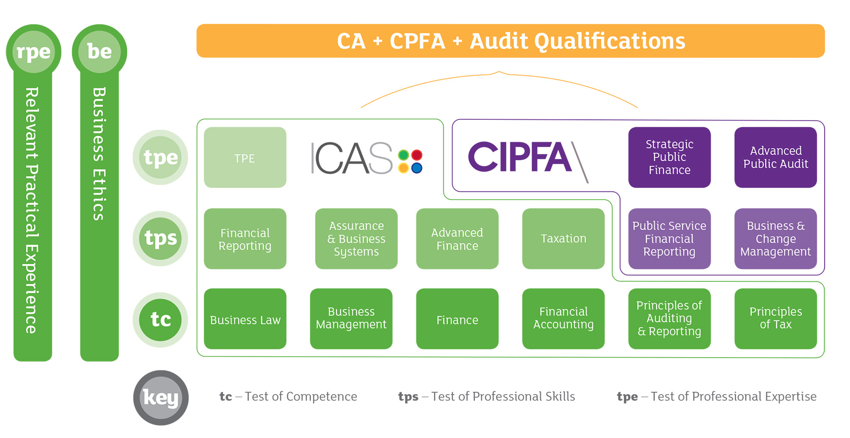 Integrated qualification in audit