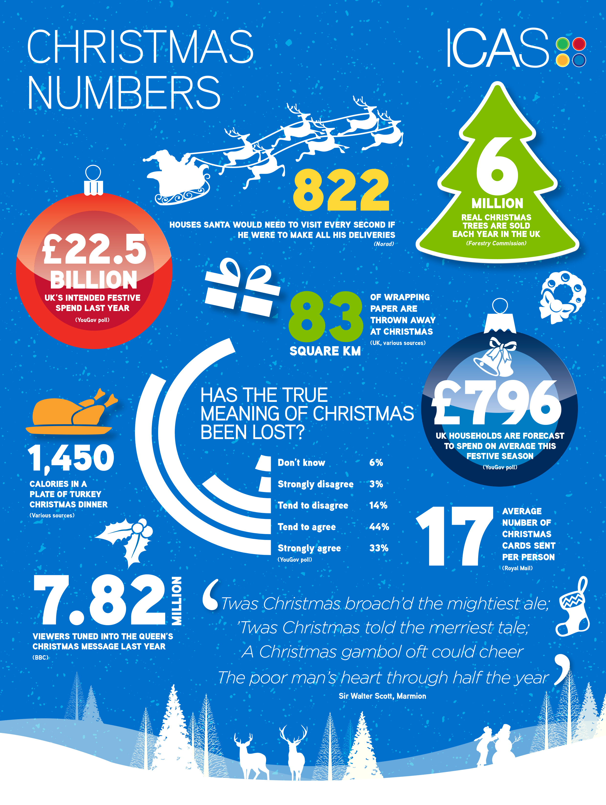 Christmas Numbers Infographic