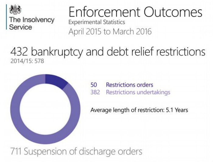 Enforcement Outcomes Bankruptcy