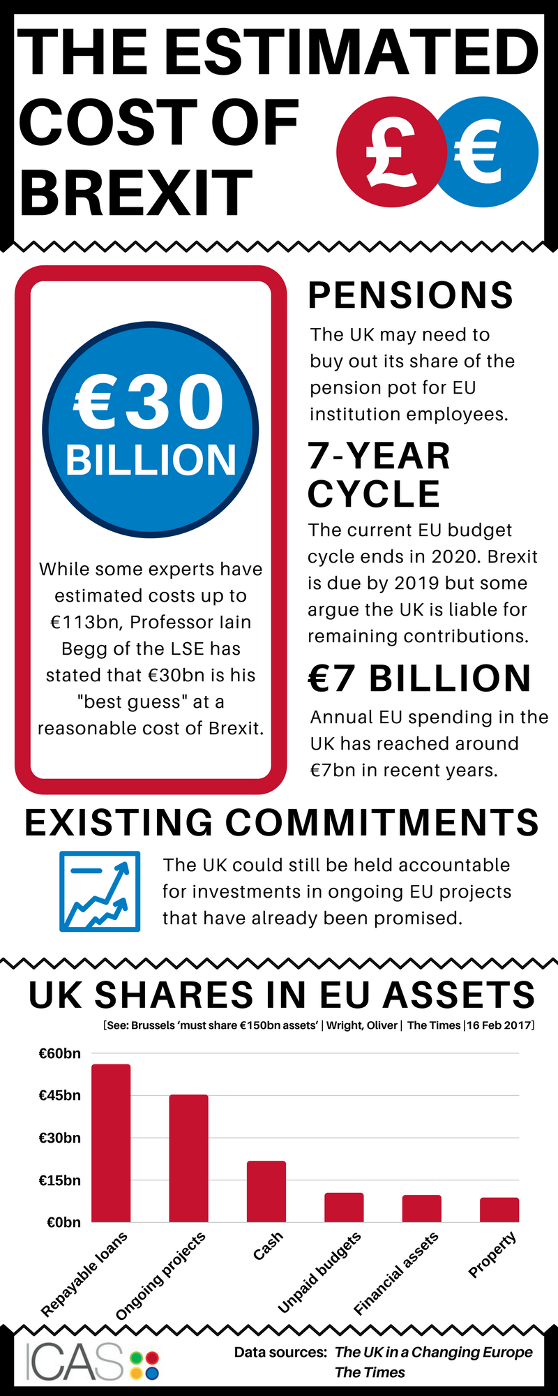 Estimated cost of Brexit