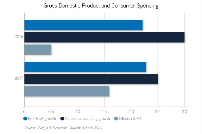 GDP and consumer spending