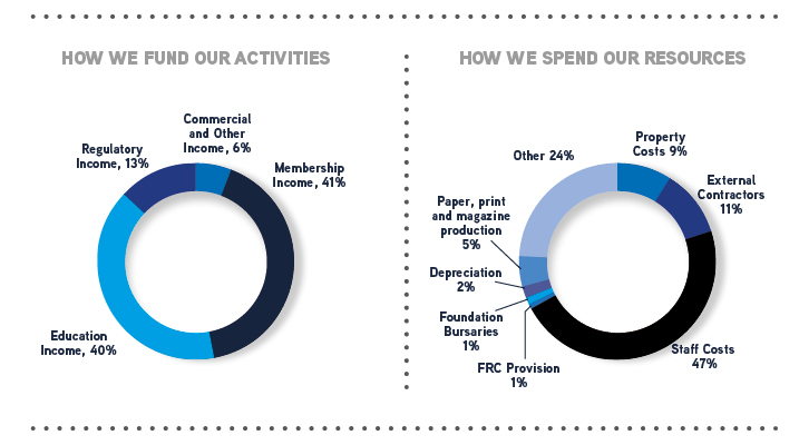 How we fund our activities: Education income 40%, Regulatory income 13%, Commercial and other income 6%, membership income 41%.  How we spend our resources: Staff costs 47%, FRC provision 1%, Foundation bursaries 1%, Depreciation 2%, paper, print and magazine production 5%, Other 24%, property costs 9%, External contractors 11%.