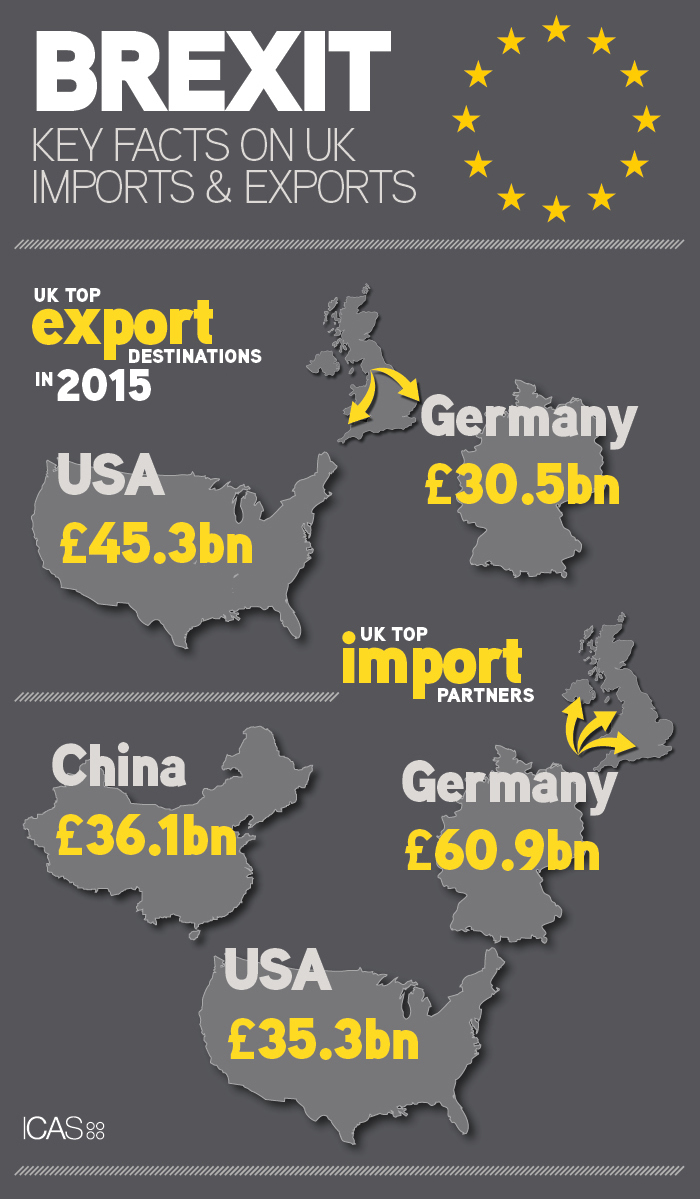 Who are the UK's top trading partners?