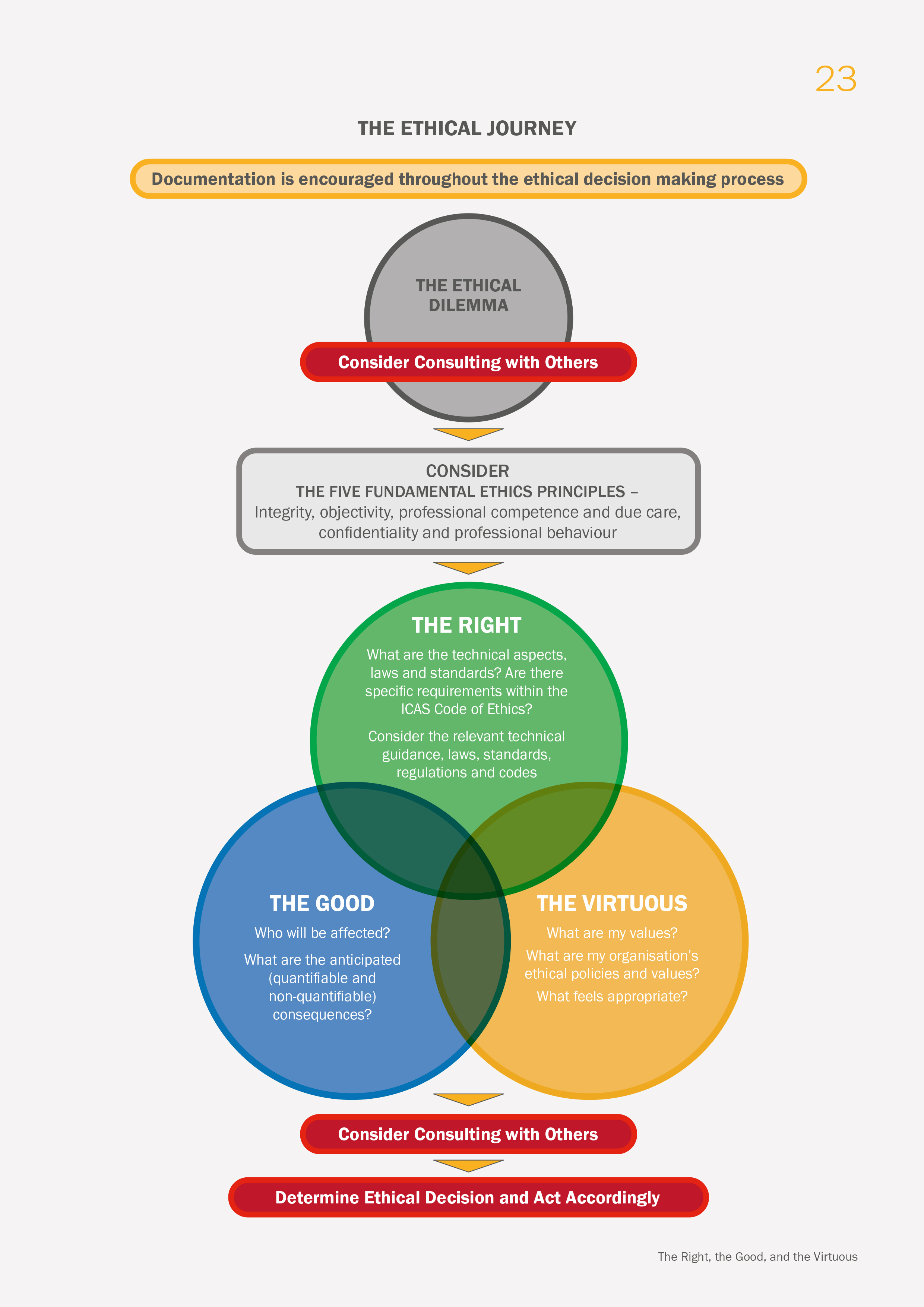 The ICAS ethical journey infographic