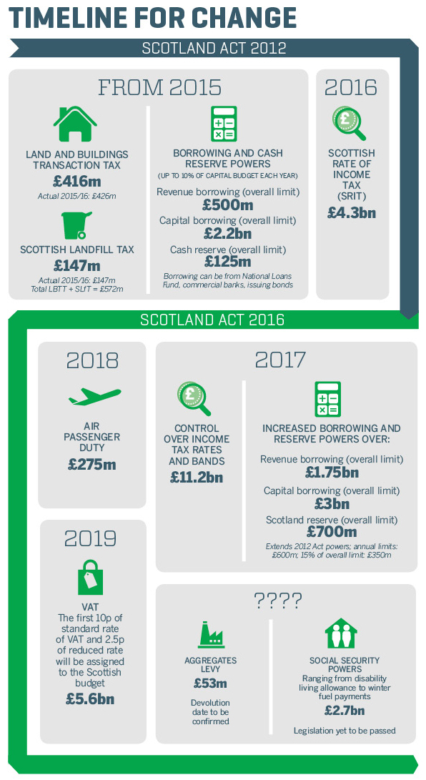 Scotland tax infographic