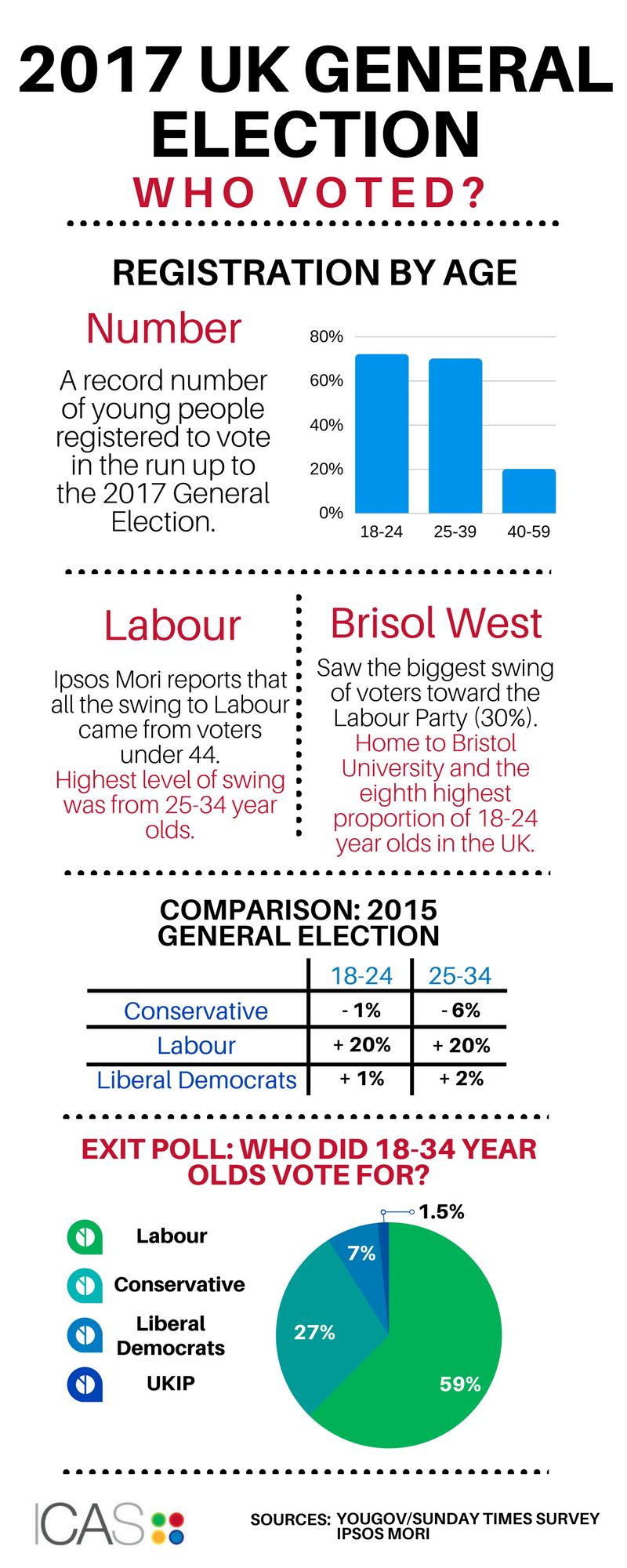 Under 35s: 2017 General Election