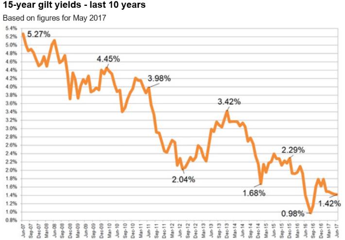 15-year gilt yields - last ten years