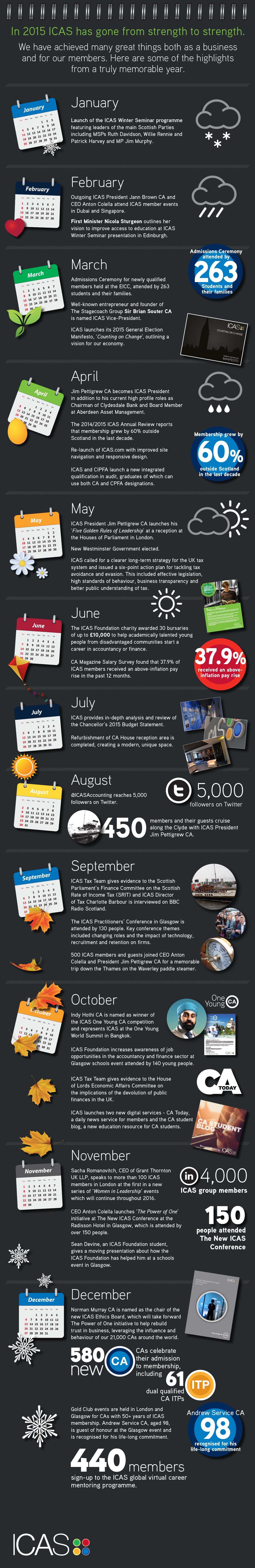 ICAS Year End Infographic