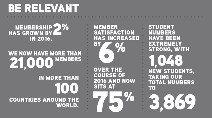 Be relevant Membership has grown by 2% in 2016. We now have more than 21,000 members in more than 100 countries around the world. Member satisfaction has increased by 6% over the course of 2016 and now sits at 75%. Student numbers have been extremely strong with 1,048 new students taking our total numbers to 3,869