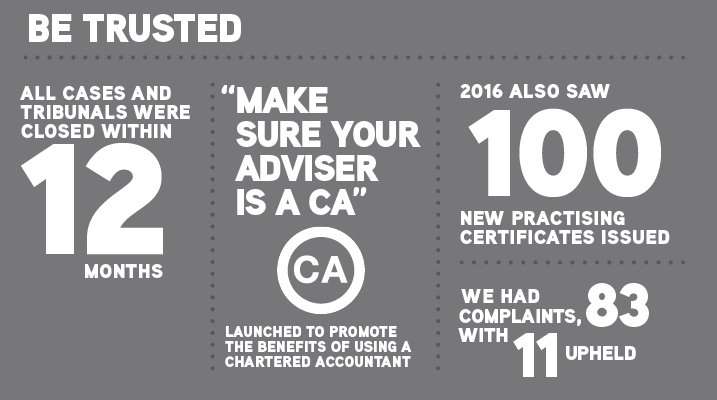 "Be trusted. All cases and tribunals were closed within 12 months. ""Make sure your advisor is a CA"" campaign launched to promote the benefits of using a chartered accountant. 2016 also saw 100 new practising certificates issued. We had 83 complaints with 11 upheld."