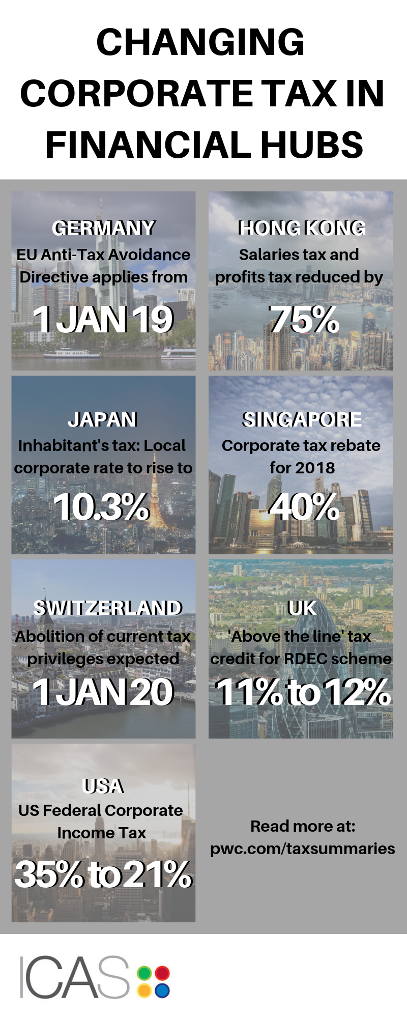 Global Corporate Tax Infographic