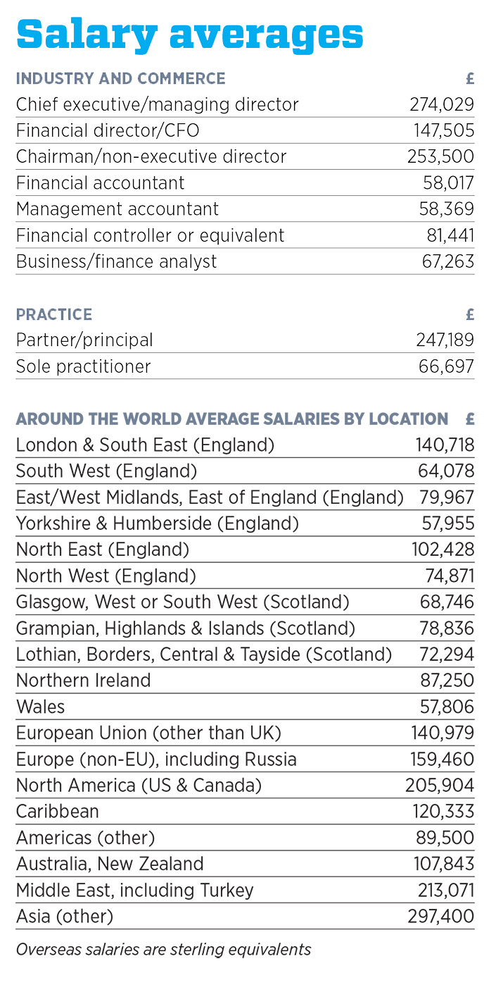 salary survey 2015 the ca news icas salary averages table