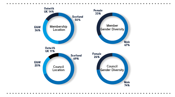 Key stats on governance and diversity. Membership location: out with UK 14%, Scotland 50%, England and Wales 36%. Council location: out with UK 11%, Scotland 69%, England and Wales 20%. Member gender diversity: Female 33%, male 67%. Council diversity: female 26%, male 74%.