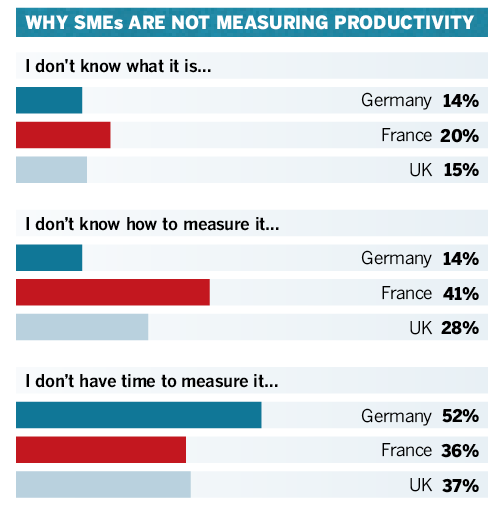SMEs measuring productivity