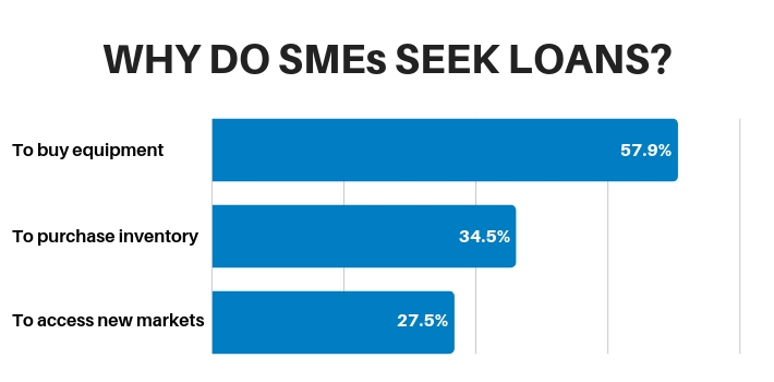 Why do SMEs seek loans?