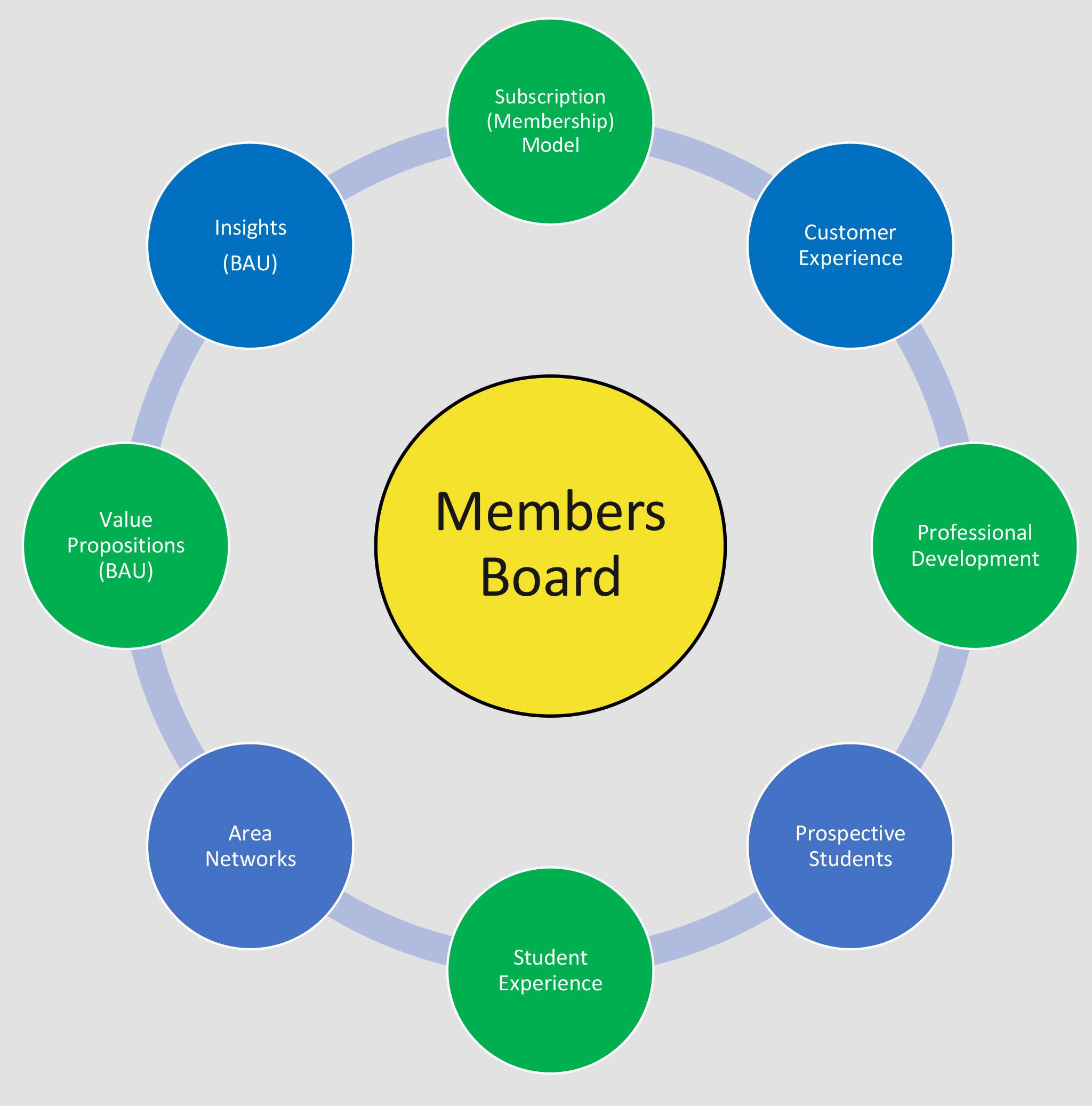 Members Board priority areas