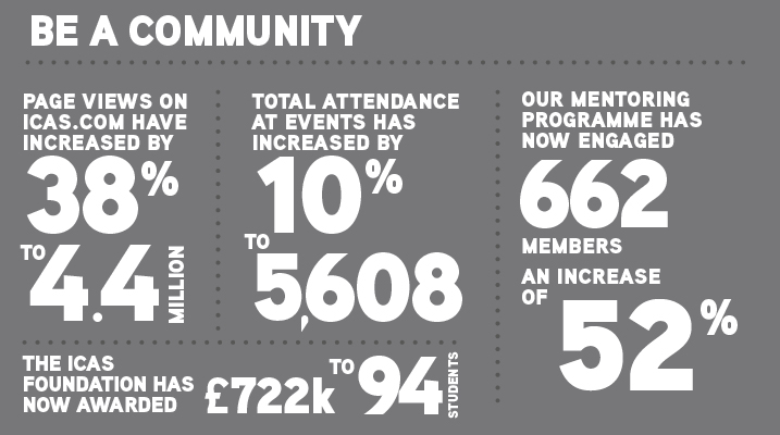 Be a community. Page views on icas.com have increases by 38% to 4.4million. Total attendance at events has increased by 10% to 5,608. Our mentoring programme has now engaged 662 members, an increase of 52%. The ICAS foundation has now awarded £722k to 94 students.