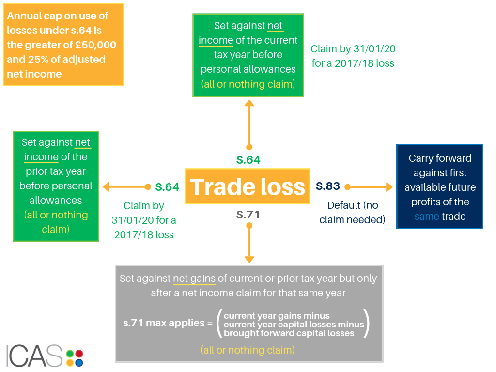 Infographic: Calculating trade loss