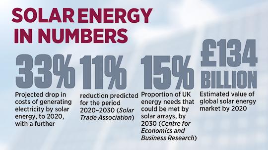 Renewables inforgraphic