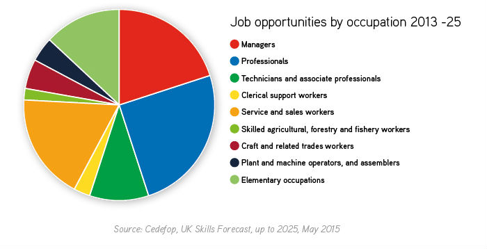 Job opportunities by occupation