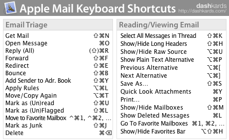 Apple Mail shortcuts
