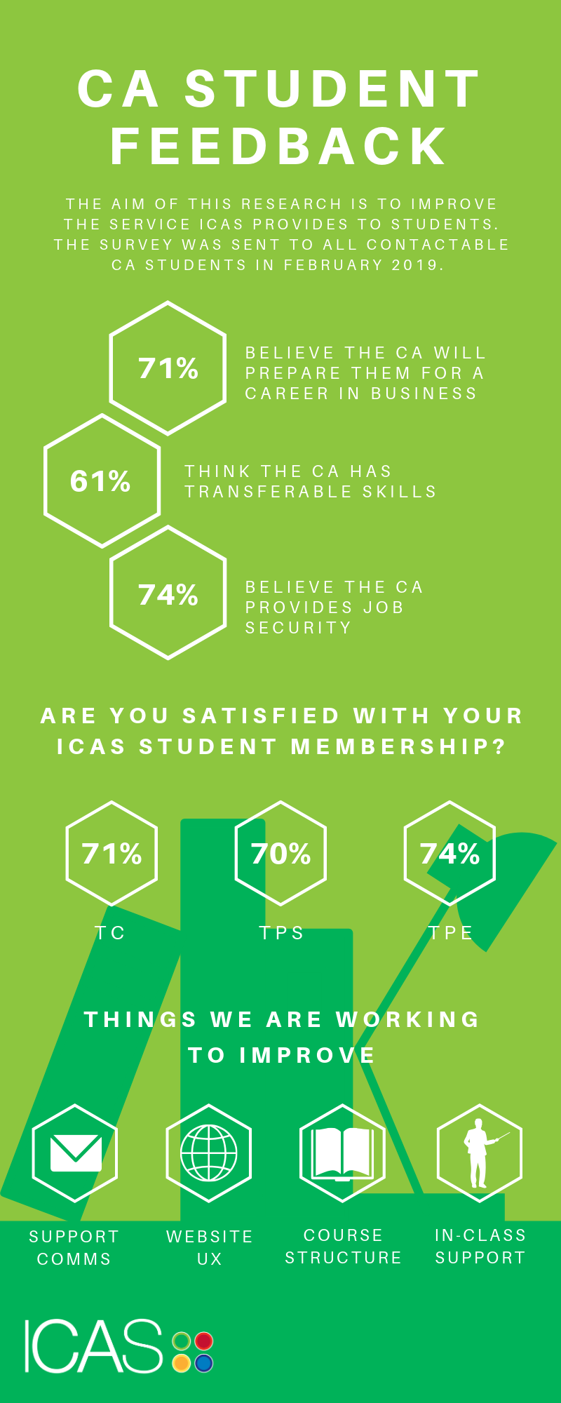 CA Student Feedback infographic