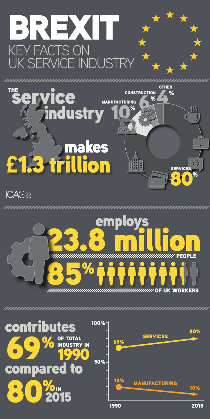 How much does the UK services industry contribute to the UK economy?