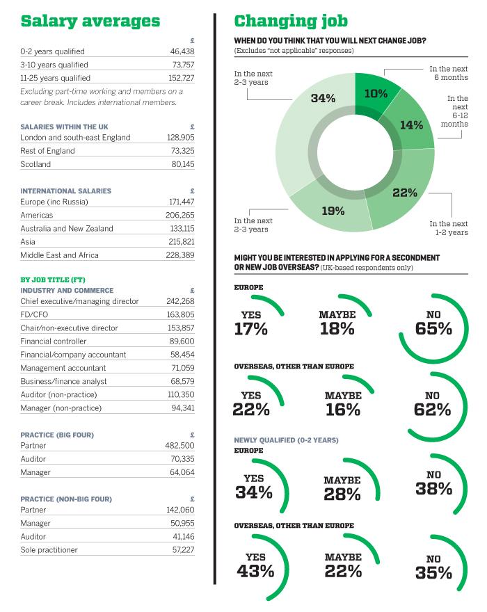 CA salary survey 2016 paints positive picture | CA magazine