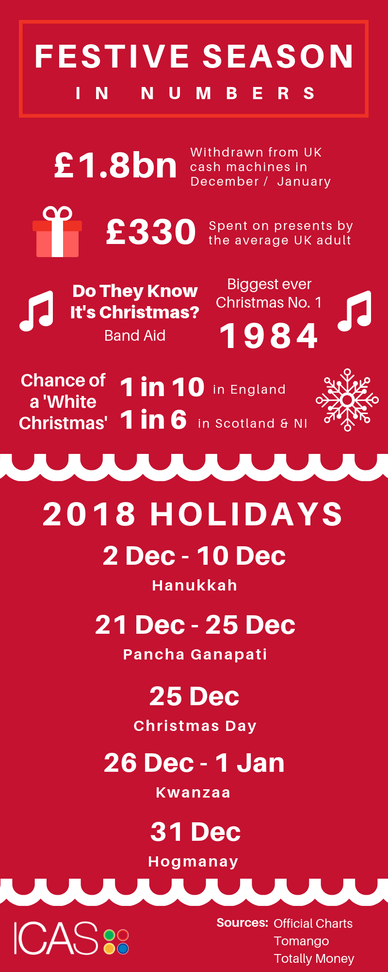 Festive Numbers Infographic
