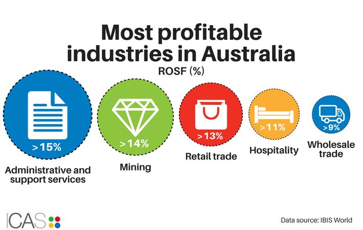 Infographic: Australian industry profits