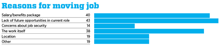 Reasons for changing job