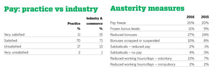 Practice vs Industry